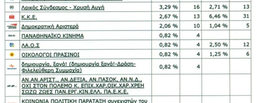 Εκλογικά αποτελέσματα στα Θεοδώριανα και στο Δήμο Κεντρικών Τζουμέρκων.